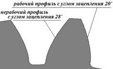 Risunok 3 Nesimmetrichnyj profil zuba - Арочные зубчатые передачи