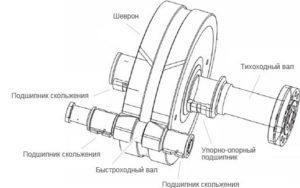 турборедуктор
