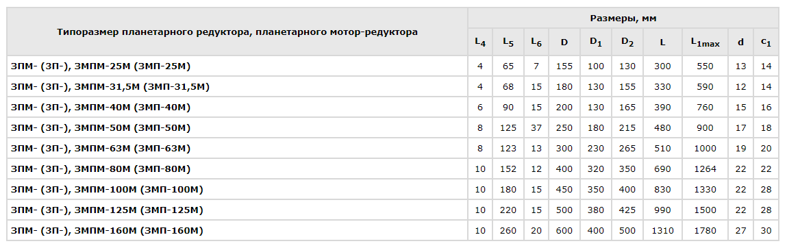 tiporazmery s flantsem tablitsa - Редукторы планетарные ЗМП